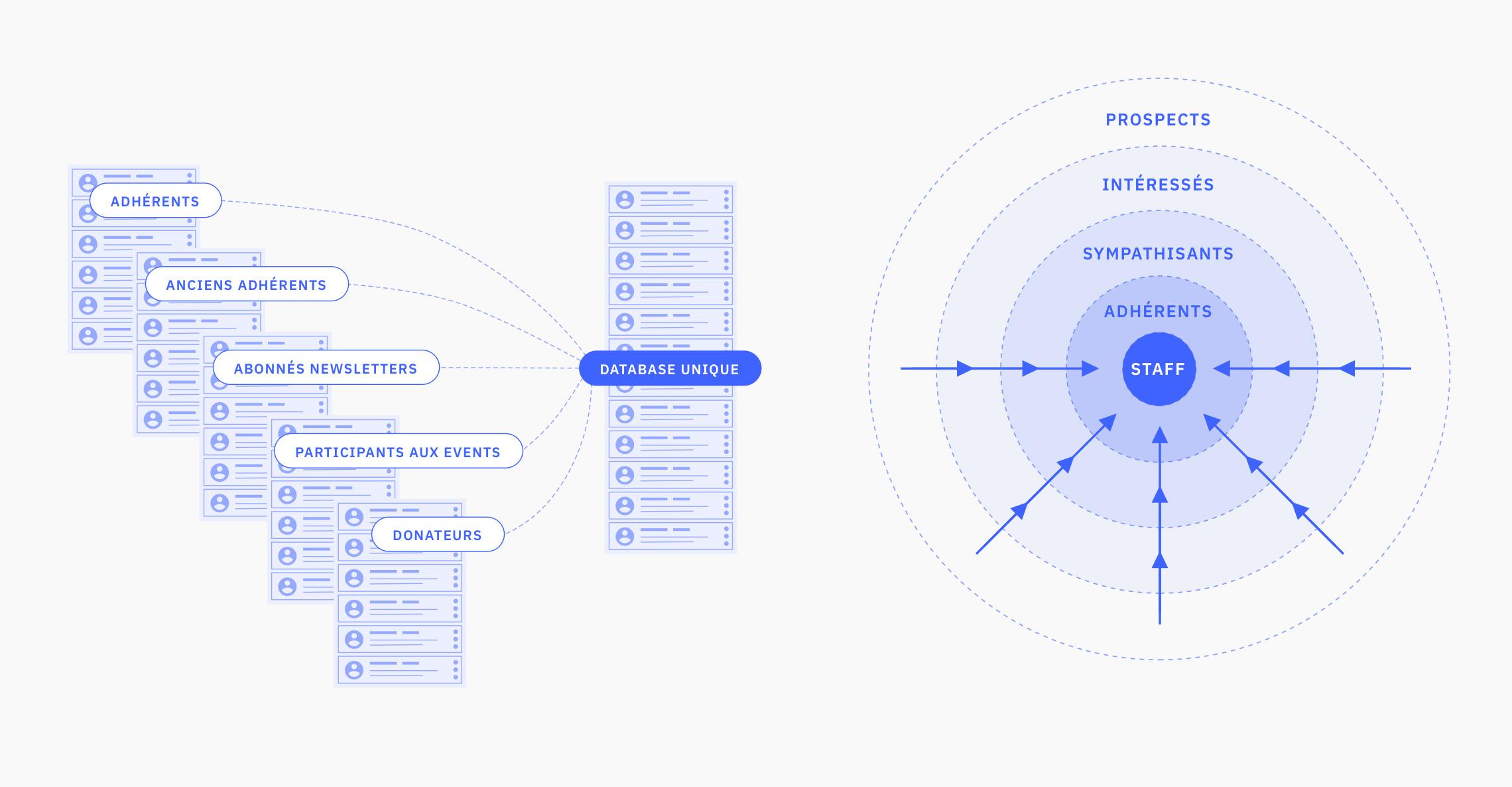 Schéma du traitement socle des data avec NationBuilder
